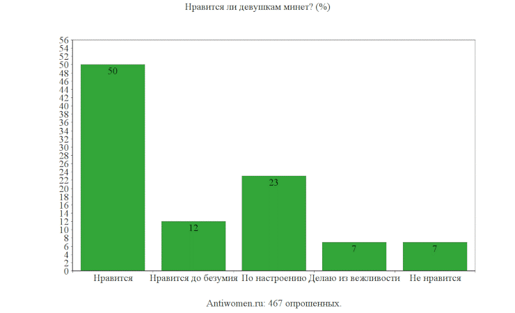 результат опроса antiwomen.ru