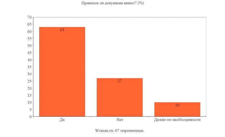 результат опроса Woman.ru