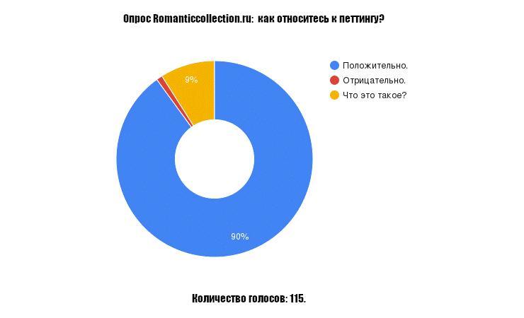 опрос Romanticcollection.ru
